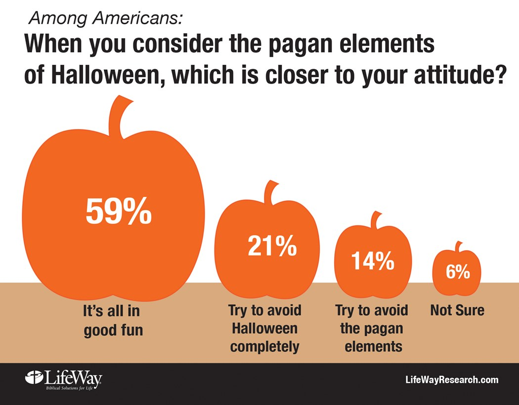 Does Halloween Scare Off Americans? New Data from LifeWay Research ...
