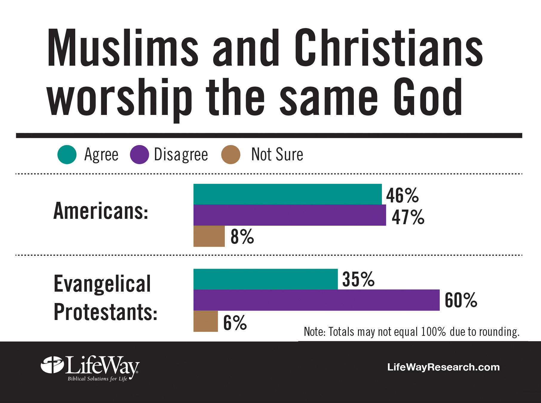christianity and islam are they really different Compare christianity and islam christianity and islam are the two largest religions in the world to illustrate the similarities and differences between these religions, the following charts compares the origins, beliefs and practices of christianity and islam.