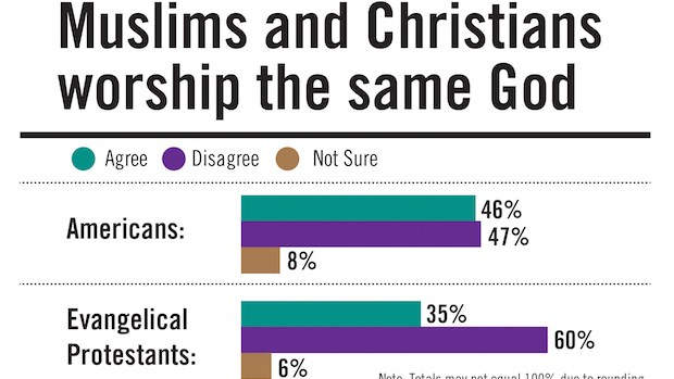 "Christianity and Islam: Evangelicals and Americans Are Not on the Same Page About the ""Same God"""