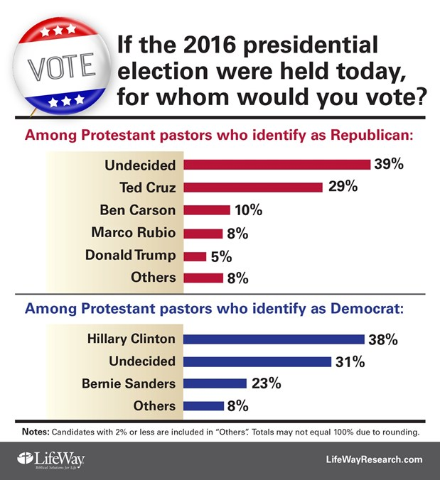 8 charts on which evangelicals will and won t vote trump on super tuesday news reporting christianity today