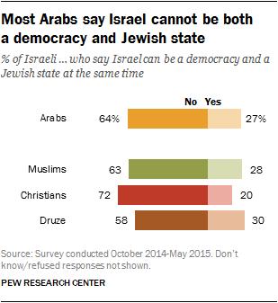 Percentage Of Christian Jews In Israel