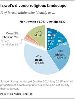 Israeli Christians Think and Do Almost the Opposite of ...