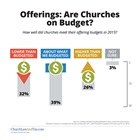 Offerings: Are Churches on Budget?