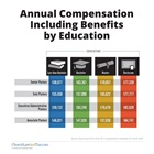 Annual Compensation Including Benefits by Education