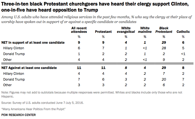 Most churchgoers hear politics from the pulpit