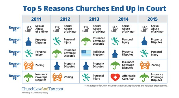 The Top 5 Reasons Religious Organizations Went to Court in 2015