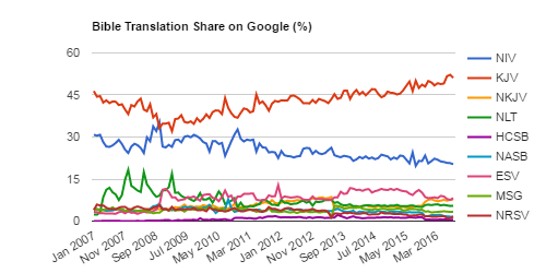 This chart estimates the monthly share of Google searches for Bible translations.
