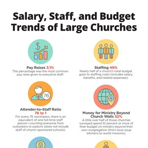 Salary, Staff, and Budget Trends of Large Churches