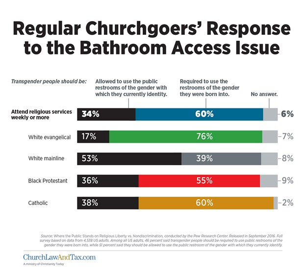 Regular Churchgoers' Responses to the Bathroom Access Issue
