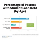 Percentage of Pastors with Student Loan Debt