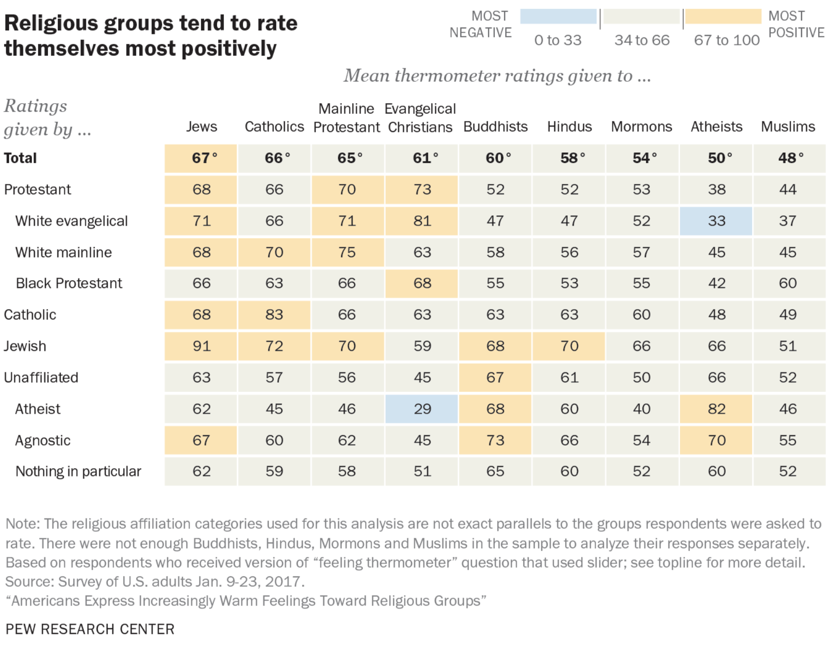 'You're getting warmer' - Pew studies Americans' feelings toward religious groups, including Mormons