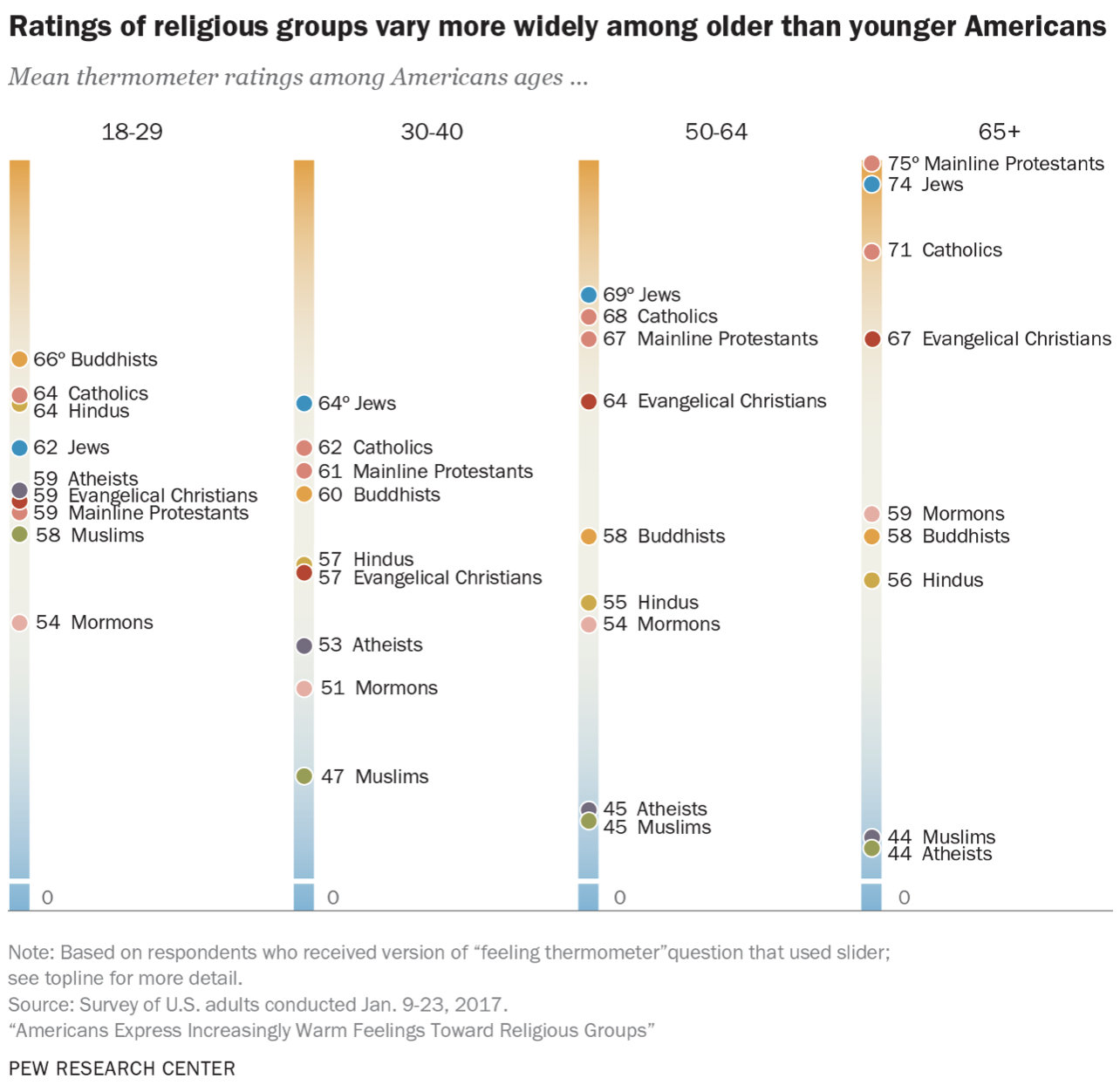 Pew: Americans Increasingly Positive Toward Religious Groups