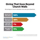 Giving That Goes Beyond Church Walls