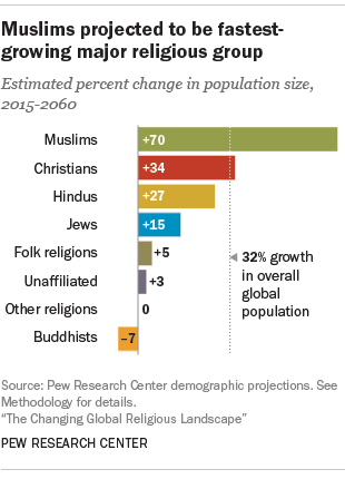 Be Fruitful And Multiply Muslim Births Will Outnumber Christian - Christian population