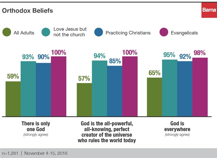 Just Give Me Jesus A Closer Look At Christians Who Dont Go To - What percentage of the world is christian