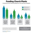 Funding Church Plants