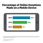 Percentage of Online Donations Made on a Mobile Device