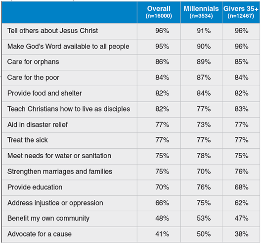 """""""How likely are you to support ministries that work to ..."""""""