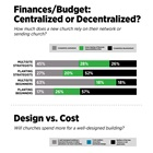 Finances/Budget: Centralized or Decentralized?