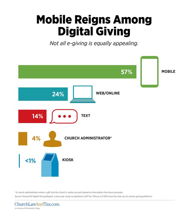 Mobile Reigns Among Digital Giving