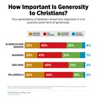 How Important Is Generosity to Christians?