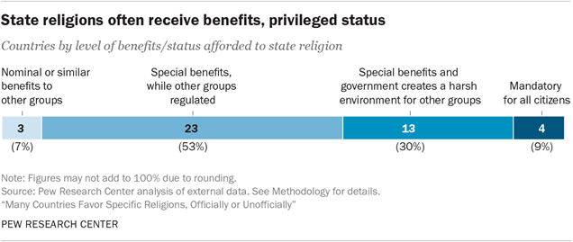 Pew Islam Is Most Official But Christianity Is Most Favored - Which religion has the most followers worldwide