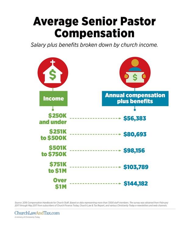 Average Senior Pastor Compensation