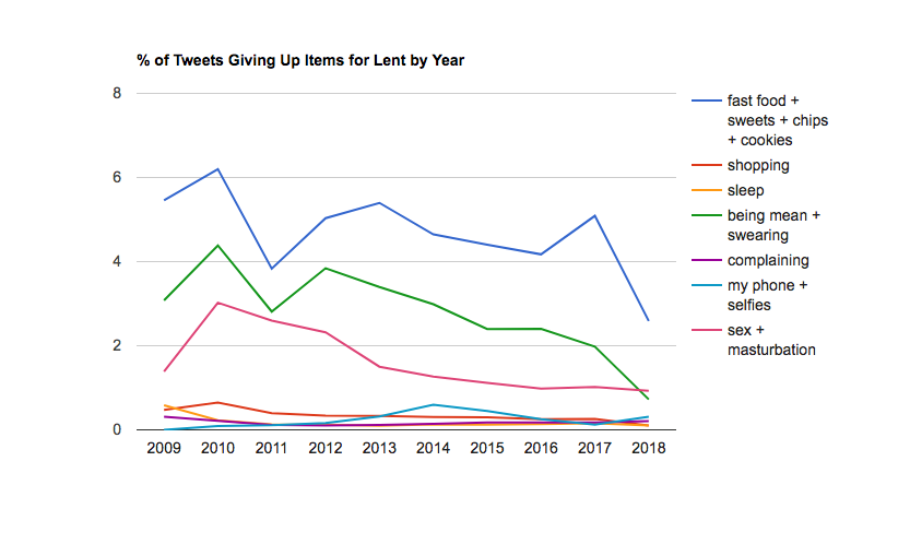 The Twitter Lent Tracker's trend line from 2009 to 2017. (Note: 2018 data is not complete yet.)