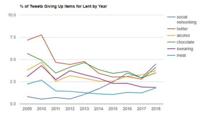 The trend line of Twitter's top 6 Lent ideas.