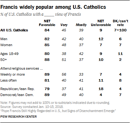 Widespread approval for Francis among US Catholics, diminishing support among Republicans