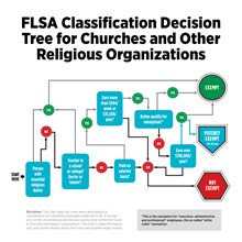 FLSA Classification Decision Tree for Churches and Other Religious Organizations