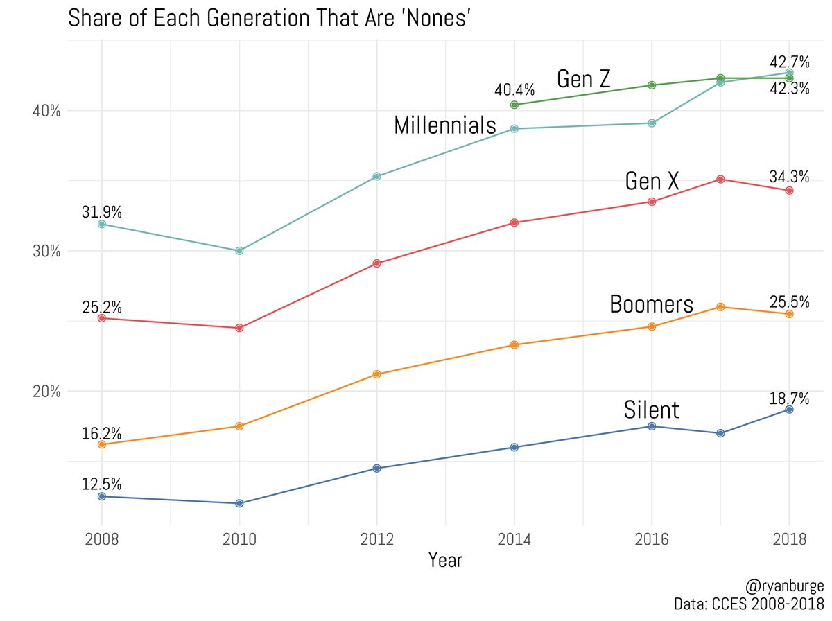 The Good News and Bad News About Generation Z's Religious Trends