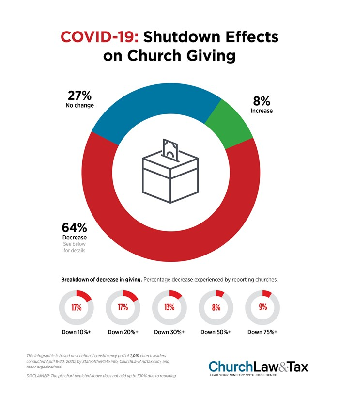 COVID-19: Shutdown Effects on Church Giving