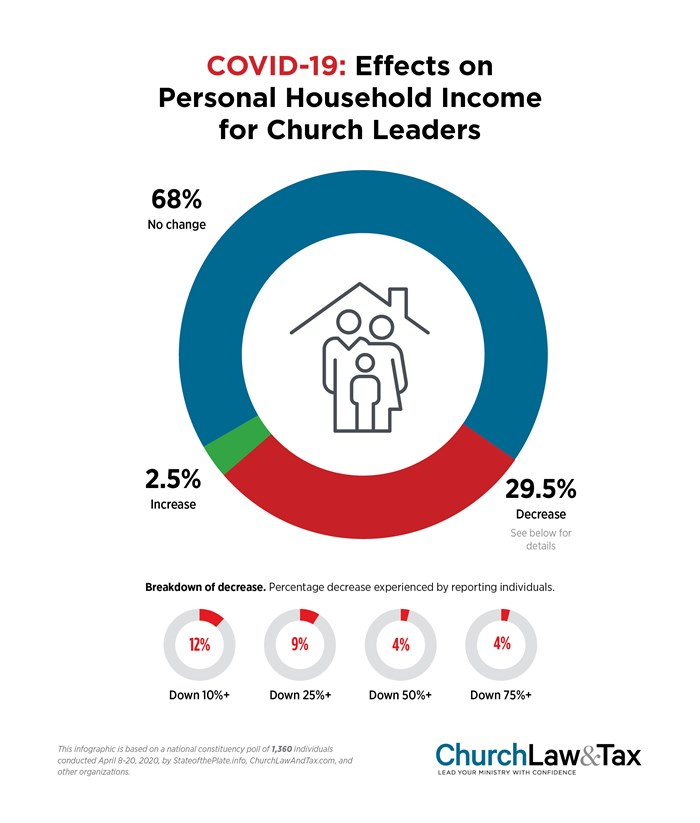 COVID-19: Effects on Personal Household Income for Church Leaders