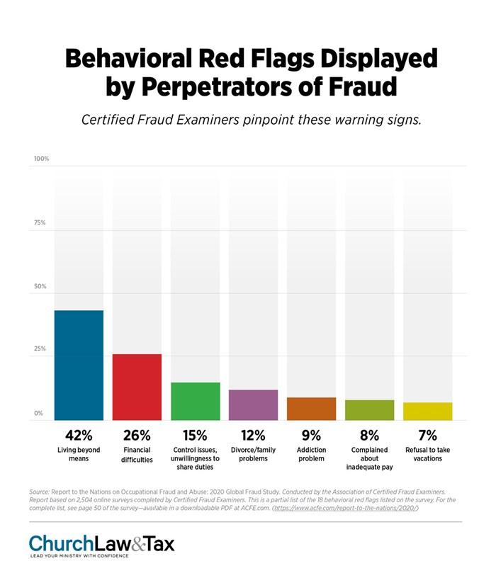 Behavioral Red Flags Displayed by Perpetrators of Fraud