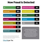 How Fraud Is Detected