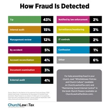 How Fraud Is Detected