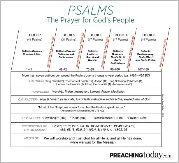 Chart: Preaching Through Psalms