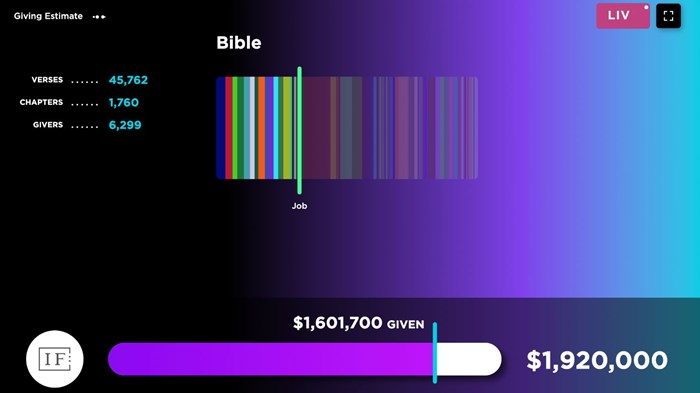Women's Conference Funds $1 Million Bible Translation in 5 Hours