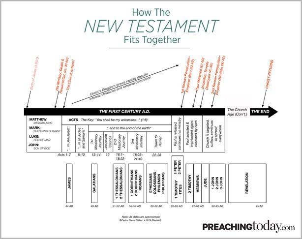 Chart: Preaching Through the New Testament