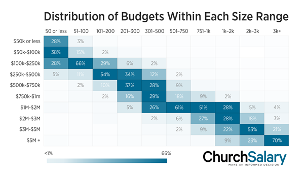 The budget percentages in each vertical (size) column add up to 100%.