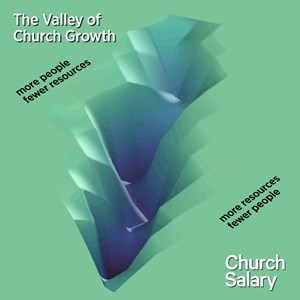 A 3D simulation of the frequency of church shapes (budget and size) in ChurchSalary's database.