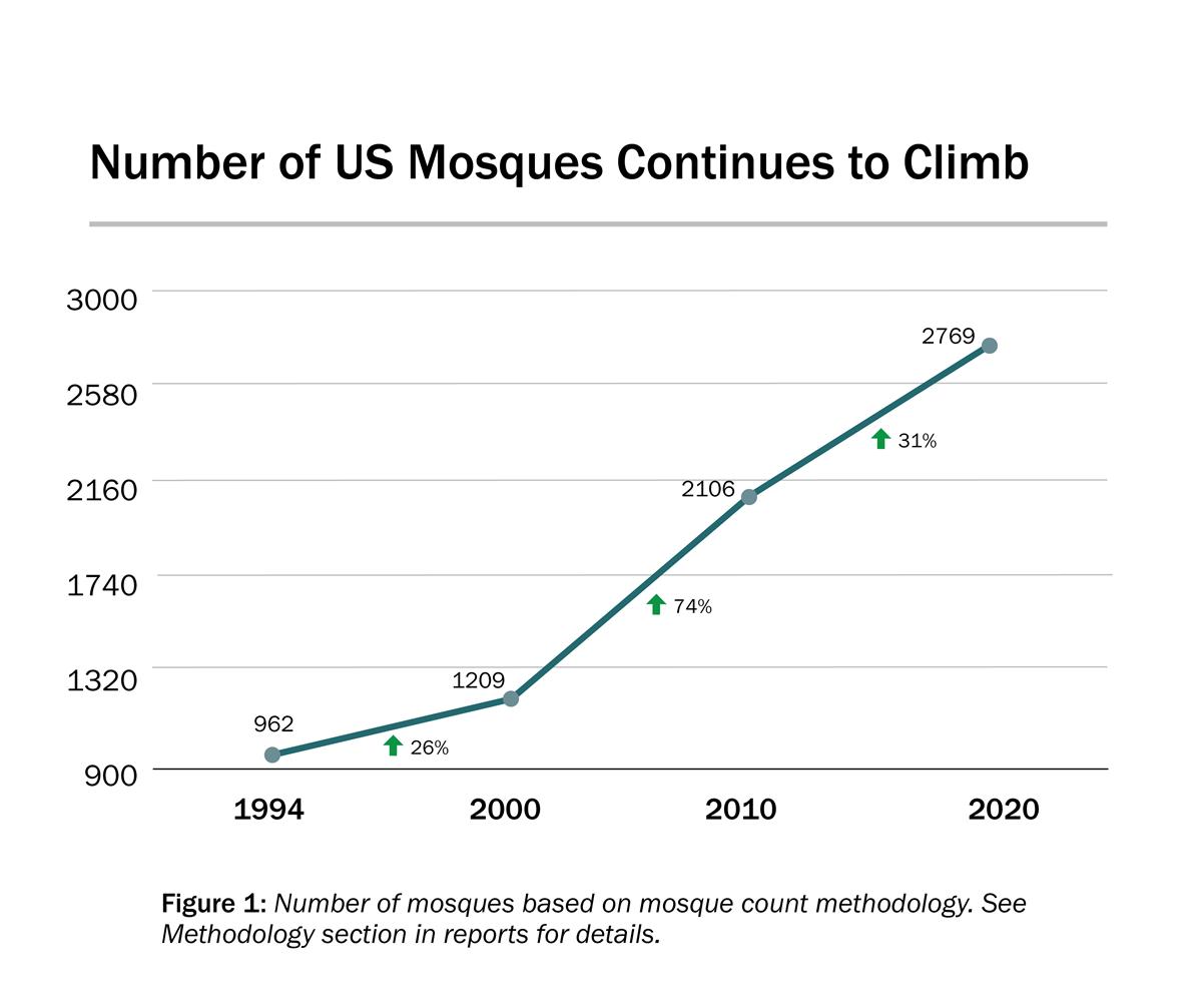 US Mosque 2020 Survey