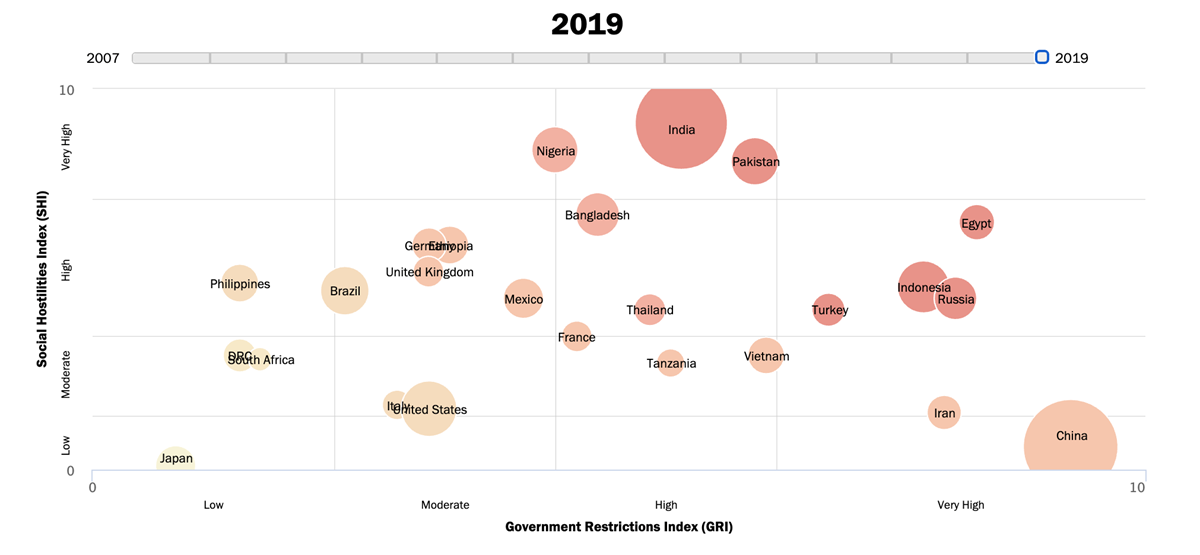 Restrictions on religion among the 25 most populous countries in 2019.