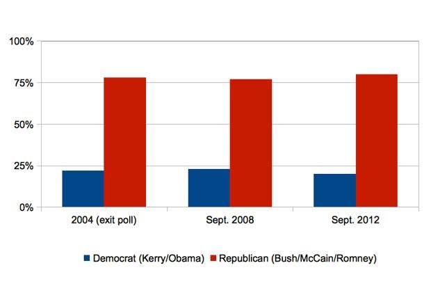 Evangelicals Vote Republican—Mormon or No Mormon