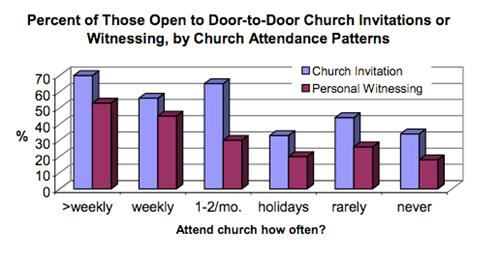 Going Door-to-Door: A Look at the Numbers | The Exchange | A