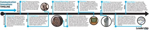 Communication Innovations Timeline