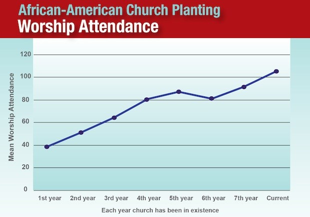 African-American Church Planting
