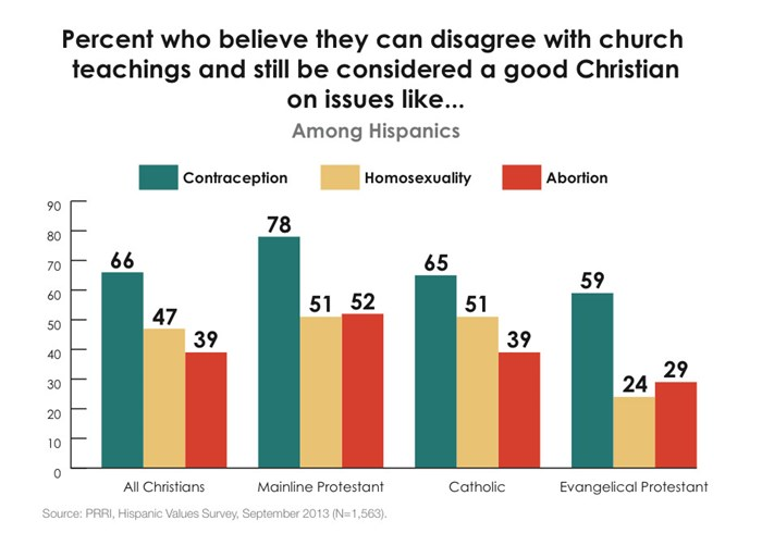 Evangelicals Now Have More Competition for Hispanic Catholic Converts