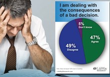 New Research: Bad Choices Burden Americans